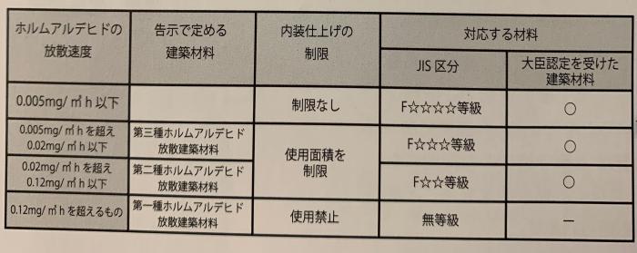 Fマーク ホルムアルデヒド 放散等級 ガイソー塗料ラインナップ (4).jpg
