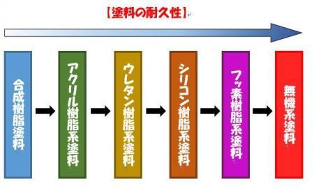 入間市 所沢市 リフォーム 塗装 種類.JPG