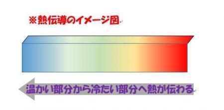 入間市 所沢市 遮熱塗料 熱伝導について.JPG